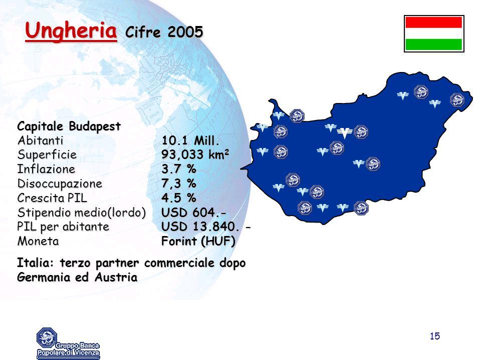 15 Ungheria Cifre 2005 Capitale Budapest Abitanti10.1 Mill. Superficie93,033 km 2 Inflazione3.7 % Disoccupazione7,3 % Crescita PIL4.5 % Stipendio medi