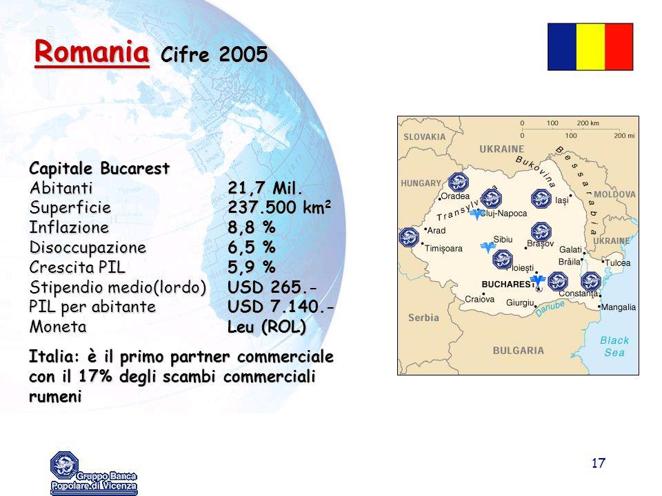 17 Romania Cifre 2005 Capitale Bucarest Abitanti21,7 Mil. Superficie237.500 km 2 Inflazione8,8 % Disoccupazione6,5 % Crescita PIL5,9 % Stipendio medio