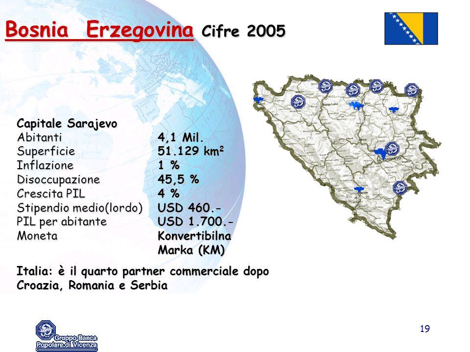 19 Bosnia Erzegovina Cifre 2005 Capitale Sarajevo Abitanti4,1 Mil. Superficie51.129 km 2 Inflazione1 % Disoccupazione45,5 % Crescita PIL4 % Stipendio