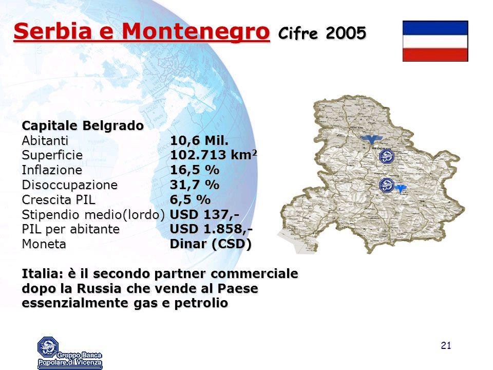 21 Serbia e Montenegro Cifre 2005 Capitale Belgrado Abitanti10,6 Mil. Superficie102.713 km 2 Inflazione16,5 % Disoccupazione31,7 % Crescita PIL6,5 % S