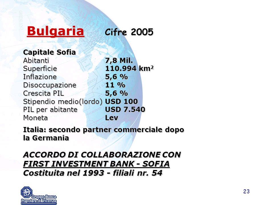 23 Bulgaria Cifre 2005 Bulgaria Cifre 2005 Capitale Sofia Abitanti7,8 Mil. Superficie110.994 km 2 Inflazione5,6 % Disoccupazione11 % Crescita PIL5,6 %