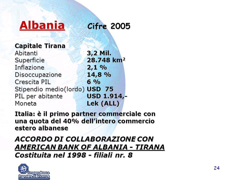 24 Albania Cifre 2005 Albania Cifre 2005 Capitale Tirana Abitanti3,2 Mil. Superficie28.748 km 2 Inflazione2,1 % Disoccupazione14,8 % Crescita PIL6 % S
