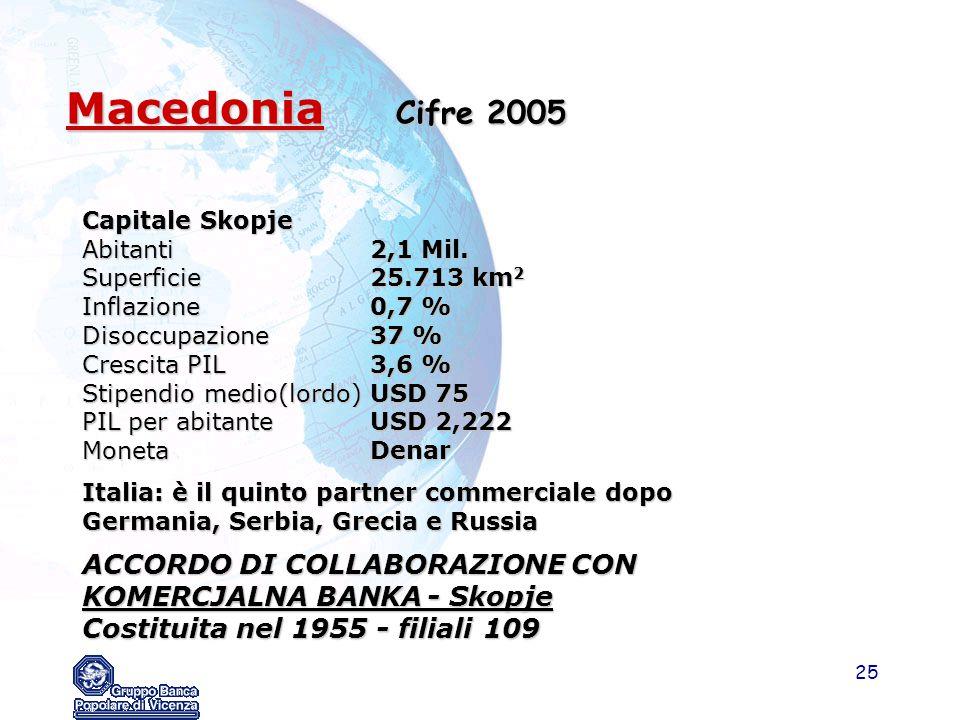 25 Macedonia Cifre 2005 Capitale Skopje Abitanti2,1 Mil. Superficie25.713 km 2 Inflazione0,7 % Disoccupazione37 % Crescita PIL3,6 % Stipendio medio(lo