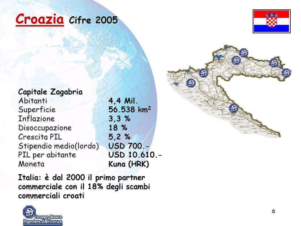 6 Croazia Cifre 2005 Capitale Zagabria Abitanti4,4 Mil. Superficie56.538 km 2 Inflazione3,3 % Disoccupazione18 % Crescita PIL5,2 % Stipendio medio(lor