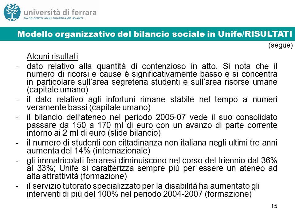 15 Modello organizzativo del bilancio sociale in Unife/3Modello organizzativo del bilancio sociale in Unife/RISULTATI Alcuni risultati -dato relativo alla quantità di contenzioso in atto.