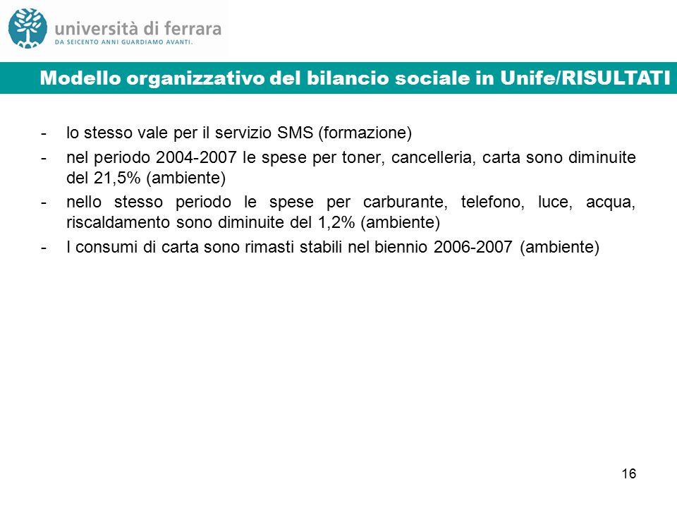 16 Modello organizzativo del bilancio sociale in Unife/3Modello organizzativo del bilancio sociale in Unife/RISULTATI -lo stesso vale per il servizio SMS (formazione) -nel periodo 2004-2007 le spese per toner, cancelleria, carta sono diminuite del 21,5% (ambiente) -nello stesso periodo le spese per carburante, telefono, luce, acqua, riscaldamento sono diminuite del 1,2% (ambiente) -I consumi di carta sono rimasti stabili nel biennio 2006-2007 (ambiente)