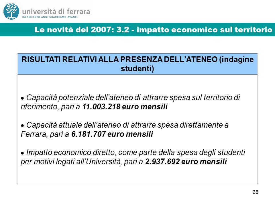 28 Le novità del 2007: 3.2 - impatto economico sul territorio RISULTATI RELATIVI ALLA PRESENZA DELL'ATENEO (indagine studenti)  Capacità potenziale dell'ateneo di attrarre spesa sul territorio di riferimento, pari a 11.003.218 euro mensili  Capacità attuale dell'ateneo di attrarre spesa direttamente a Ferrara, pari a 6.181.707 euro mensili  Impatto economico diretto, come parte della spesa degli studenti per motivi legati all'Università, pari a 2.937.692 euro mensili