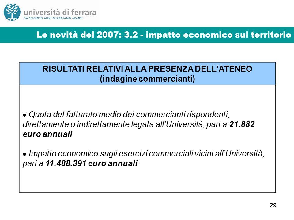 29 Le novità del 2007: 3.2 - impatto economico sul territorio RISULTATI RELATIVI ALLA PRESENZA DELL'ATENEO (indagine commercianti)  Quota del fatturato medio dei commercianti rispondenti, direttamente o indirettamente legata all'Università, pari a 21.882 euro annuali  Impatto economico sugli esercizi commerciali vicini all'Università, pari a 11.488.391 euro annuali