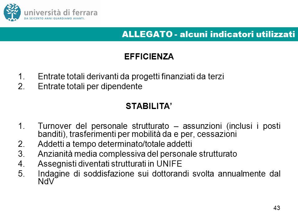 43 ALLEGATO - alcuni indicatori utilizzati EFFICIENZA 1.Entrate totali derivanti da progetti finanziati da terzi 2.Entrate totali per dipendente STABILITA' 1.Turnover del personale strutturato – assunzioni (inclusi i posti banditi), trasferimenti per mobilità da e per, cessazioni 2.Addetti a tempo determinato/totale addetti 3.Anzianità media complessiva del personale strutturato 4.Assegnisti diventati strutturati in UNIFE 5.Indagine di soddisfazione sui dottorandi svolta annualmente dal NdV
