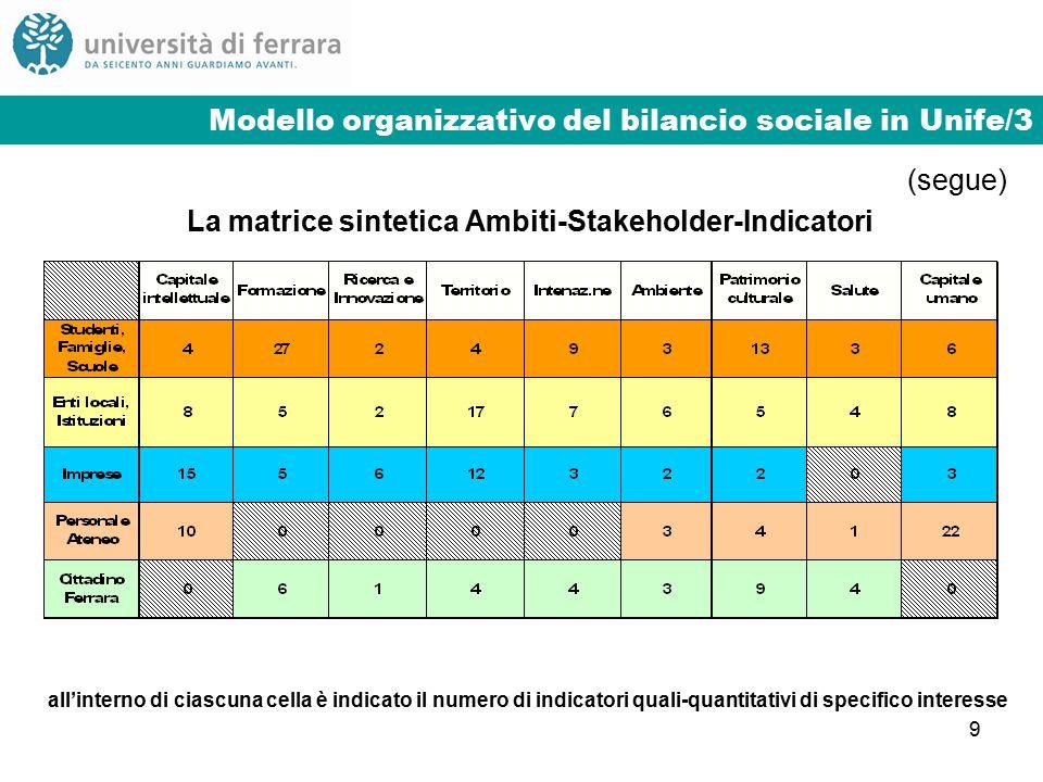 9 Modello organizzativo del bilancio sociale in Unife/3 (segue) La matrice sintetica Ambiti-Stakeholder-Indicatori all'interno di ciascuna cella è indicato il numero di indicatori quali-quantitativi di specifico interesse