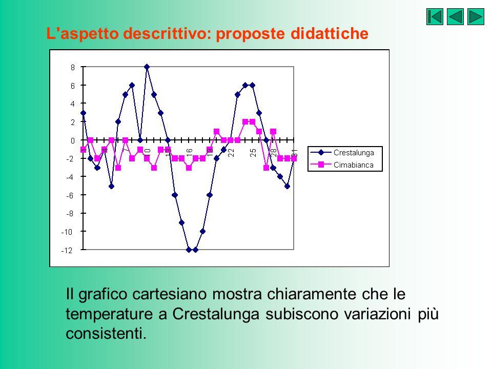 L'aspetto descrittivo: proposte didattiche Un semplice calcolo mostra che la media aritmetica delle temperature medie giornaliere è di –1 grado in tut