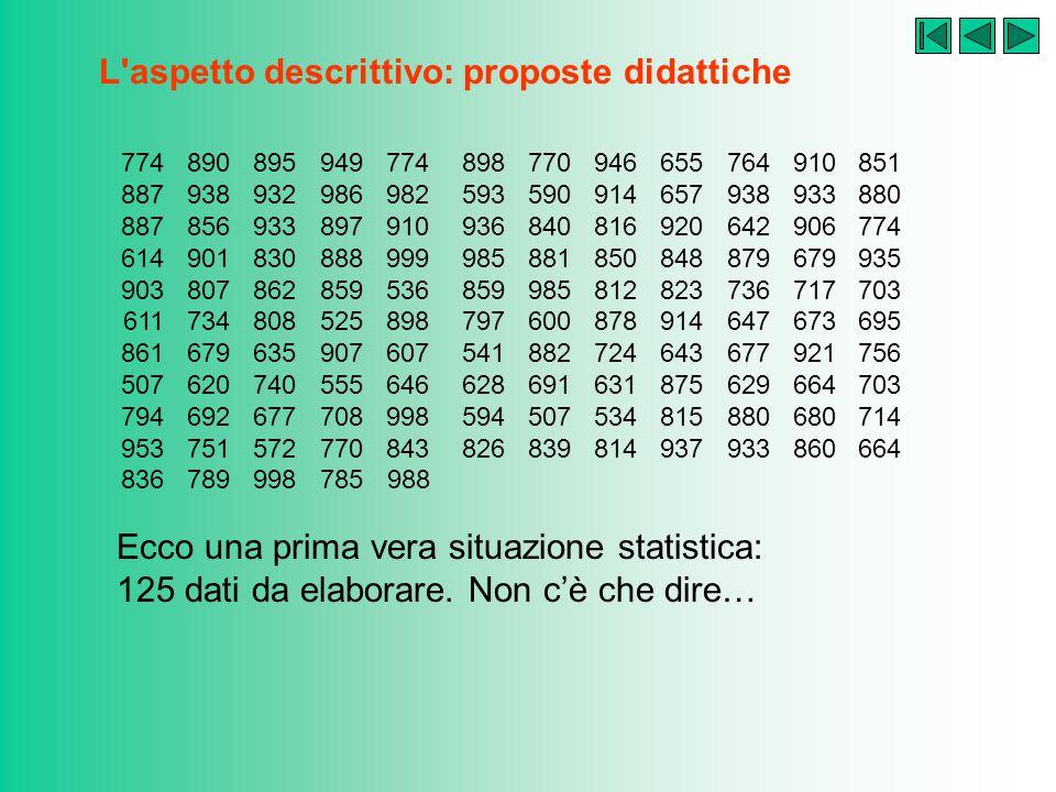 L'aspetto descrittivo: proposte didattiche Problema 6: quando i dati sono tanti… In una fabbrica si dispone dei dati relativi alla produzione di un de