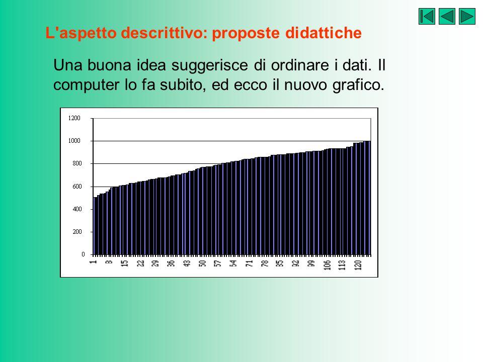 L'aspetto descrittivo: proposte didattiche La prima idea è di ricorrere a una rappresentazione grafica. Il computer esegue in un attimo, ma l'effetto