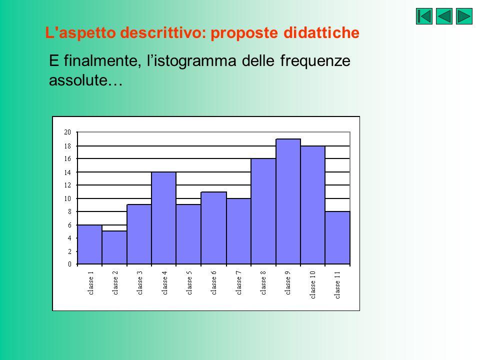 L'aspetto descrittivo: proposte didattiche Decidiamo di formare 11 classi. Ampiezza: classe 1da507.00 a 551.73f. a.6centro529.37 classe 2da551.73 a 59