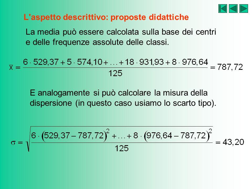 L'aspetto descrittivo: proposte didattiche E finalmente, l'istogramma delle frequenze assolute…