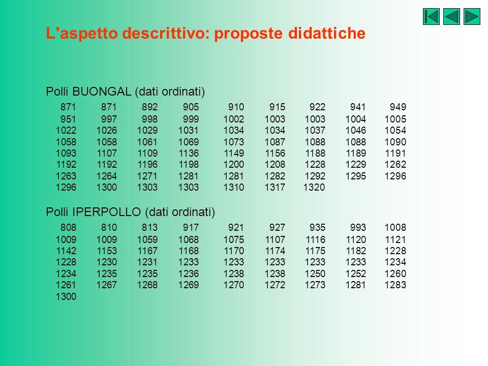 L'aspetto descrittivo: proposte didattiche Problema 7: l'importanza delle frequenze relative BUONGAL e IPERPOLLO sono due note marche produttrici di p