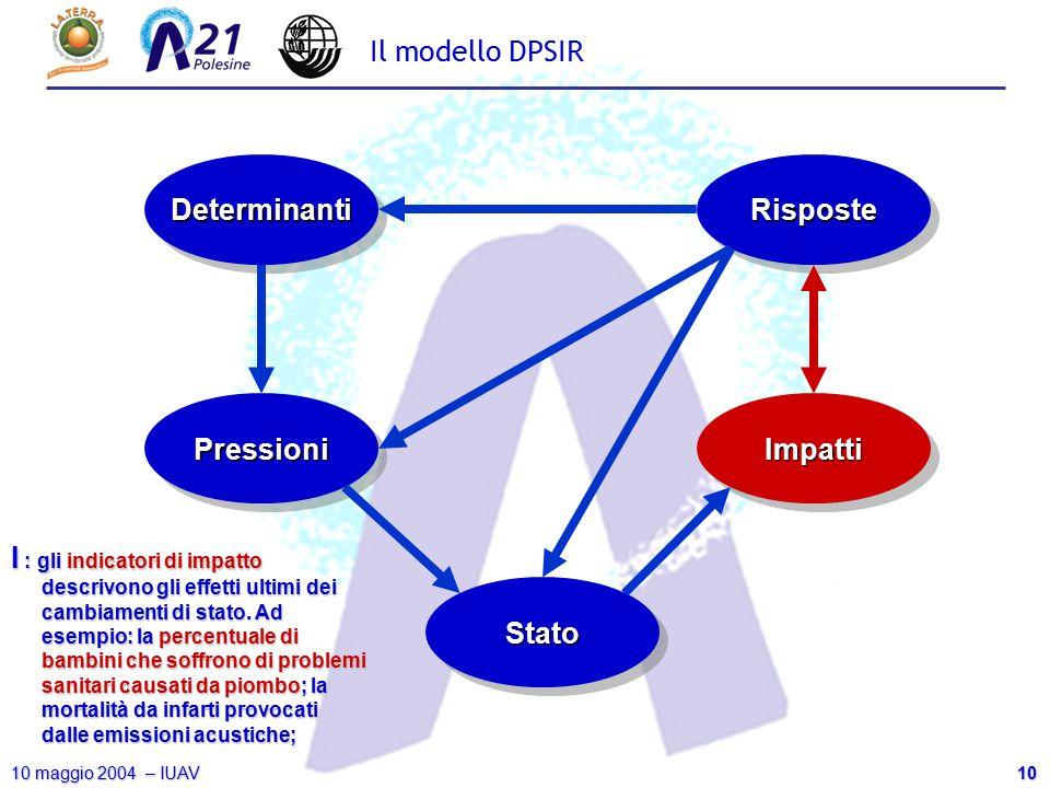 10 10 maggio 2004 – IUAV Il modello DPSIR DeterminantiDeterminanti PressioniPressioni StatoStato ImpattiImpatti RisposteRisposte I : gli indicatori di