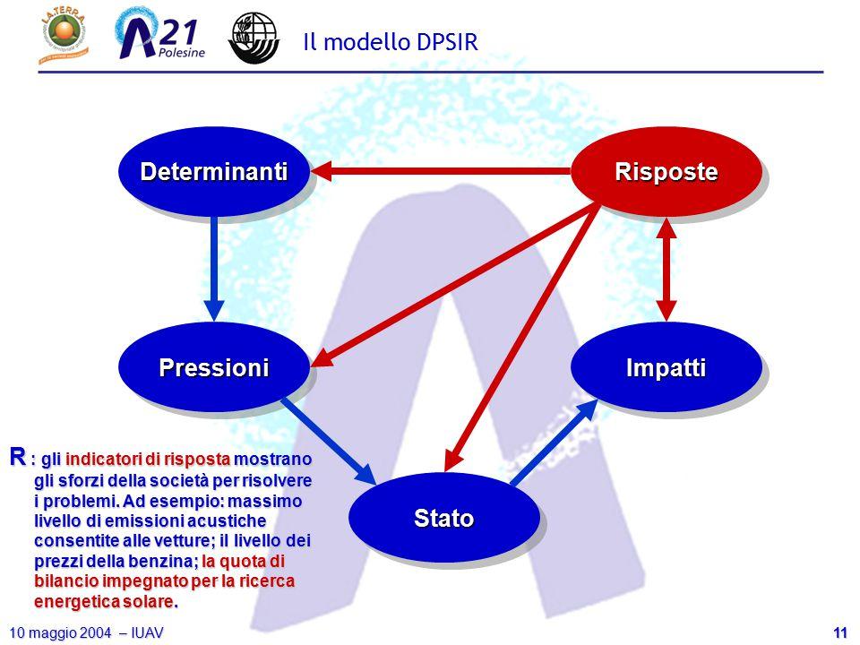 11 10 maggio 2004 – IUAV Il modello DPSIR DeterminantiDeterminanti PressioniPressioni StatoStato ImpattiImpatti RisposteRisposte R : gli indicatori di