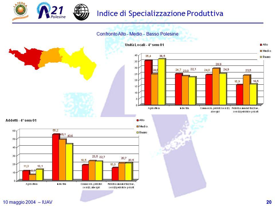 20 10 maggio 2004 – IUAV Confronto Alto - Medio - Basso Polesine Indice di Specializzazione Produttiva