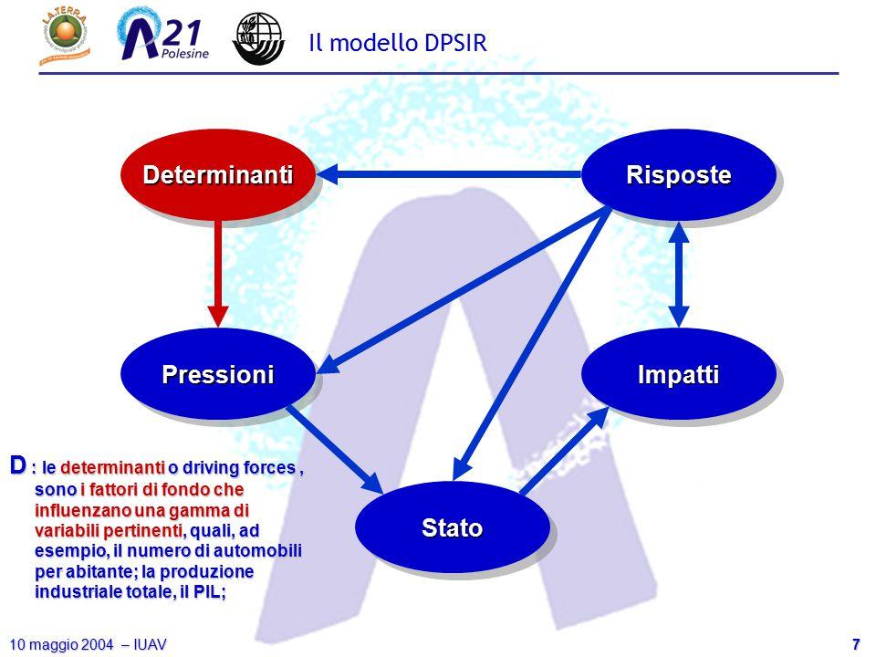 8 10 maggio 2004 – IUAV Il modello DPSIR DeterminantiDeterminanti PressioniPressioni StatoStato ImpattiImpatti RisposteRisposte P : gli indicatori di pressione descrivono le variabili che direttamente causano i problemi ambientali.