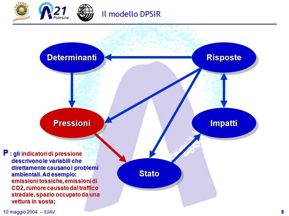 8 10 maggio 2004 – IUAV Il modello DPSIR DeterminantiDeterminanti PressioniPressioni StatoStato ImpattiImpatti RisposteRisposte P : gli indicatori di
