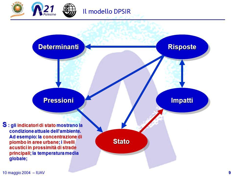 9 10 maggio 2004 – IUAV Il modello DPSIR DeterminantiDeterminanti PressioniPressioni StatoStato ImpattiImpatti RisposteRisposte S : gli indicatori di