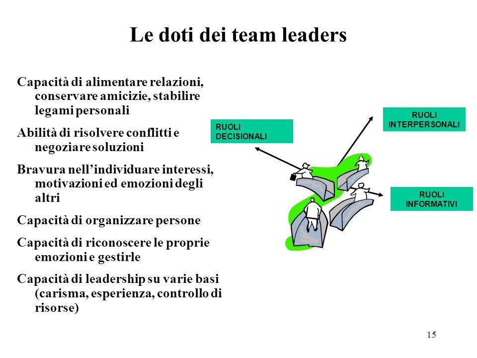 15 Le doti dei team leaders Capacità di alimentare relazioni, conservare amicizie, stabilire legami personali Abilità di risolvere conflitti e negoziare soluzioni Bravura nell'individuare interessi, motivazioni ed emozioni degli altri Capacità di organizzare persone Capacità di riconoscere le proprie emozioni e gestirle Capacità di leadership su varie basi (carisma, esperienza, controllo di risorse) RUOLI INTERPERSONALI RUOLI INFORMATIVI RUOLI DECISIONALI