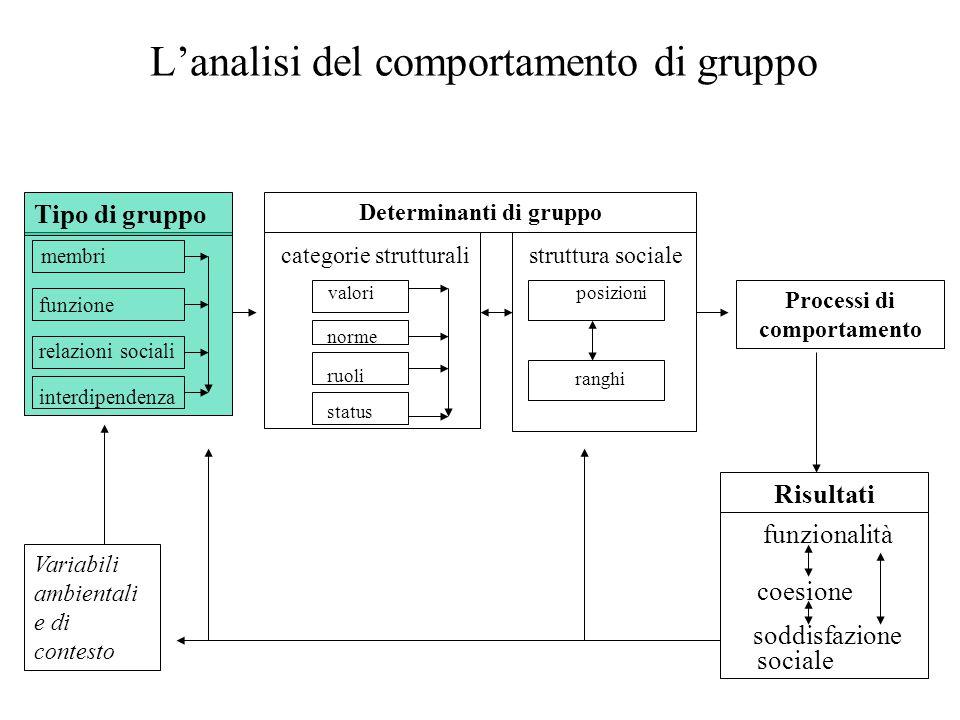 23 L'analisi del comportamento di gruppo Variabili ambientali e di contesto membri funzione relazioni sociali interdipendenza Determinanti di gruppo Tipo di gruppo Risultati Processi di comportamento categorie strutturali valori norme ruoli status struttura sociale posizioni ranghi funzionalità coesione soddisfazione sociale