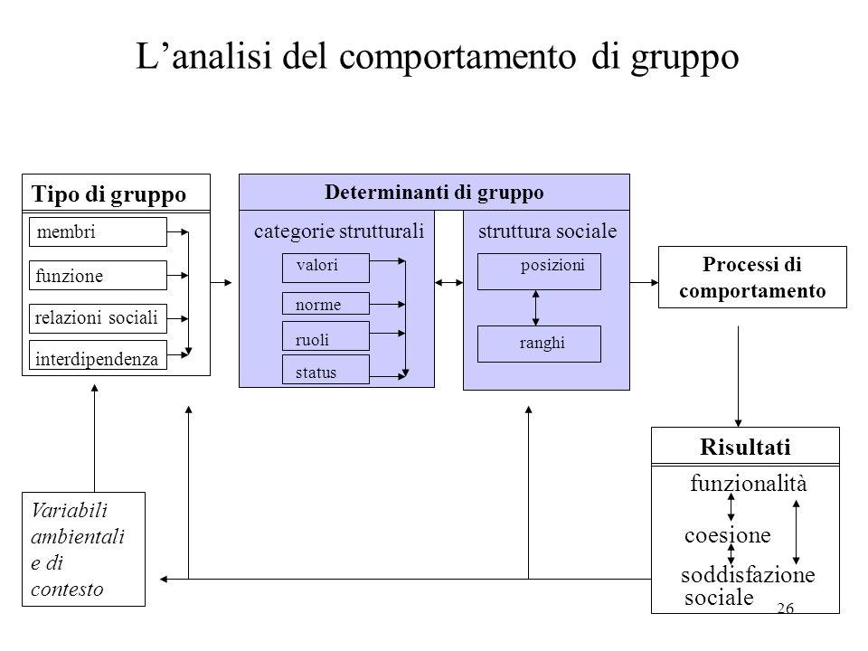 26 L'analisi del comportamento di gruppo Variabili ambientali e di contesto membri funzione relazioni sociali interdipendenza Determinanti di gruppo Tipo di gruppo Risultati Processi di comportamento categorie strutturali valori norme ruoli status struttura sociale posizioni ranghi funzionalità coesione soddisfazione sociale