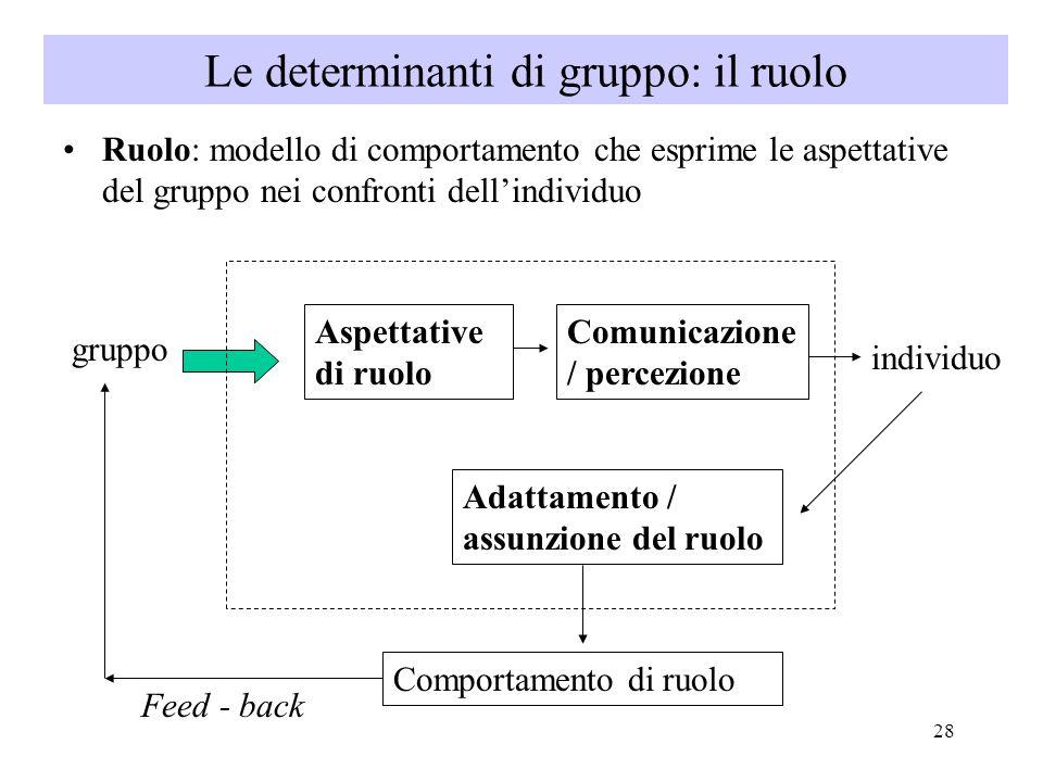 28 Ruolo: modello di comportamento che esprime le aspettative del gruppo nei confronti dell'individuo gruppo Aspettative di ruolo Comunicazione / percezione individuo Adattamento / assunzione del ruolo Comportamento di ruolo Feed - back Le determinanti di gruppo: il ruolo