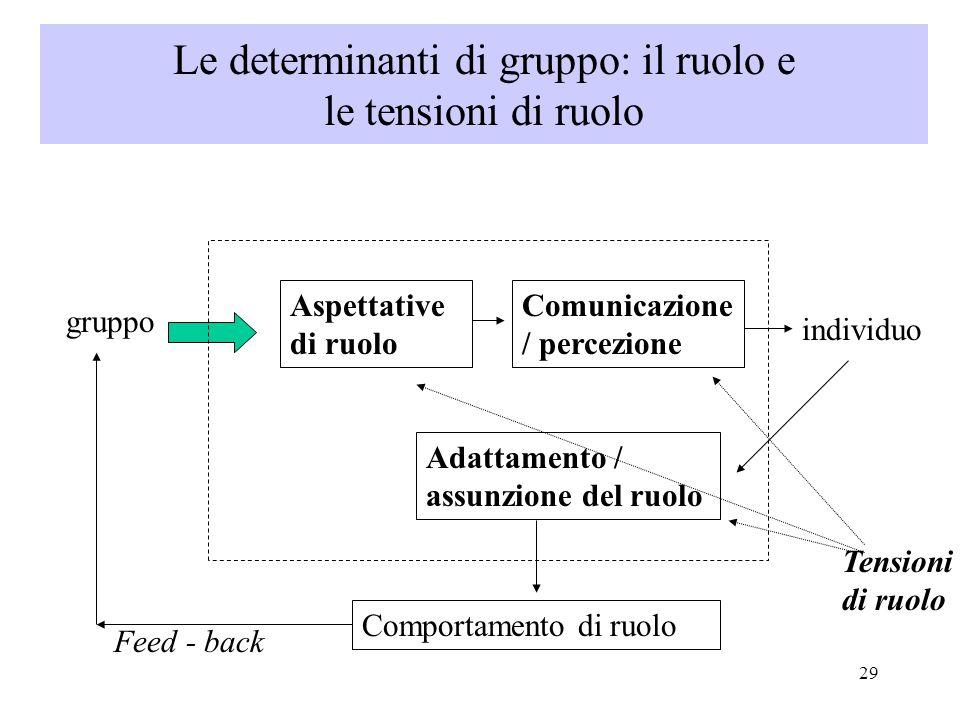29 gruppo Aspettative di ruolo Comunicazione / percezione individuo Adattamento / assunzione del ruolo Comportamento di ruolo Feed - back Tensioni di ruolo Le determinanti di gruppo: il ruolo e le tensioni di ruolo