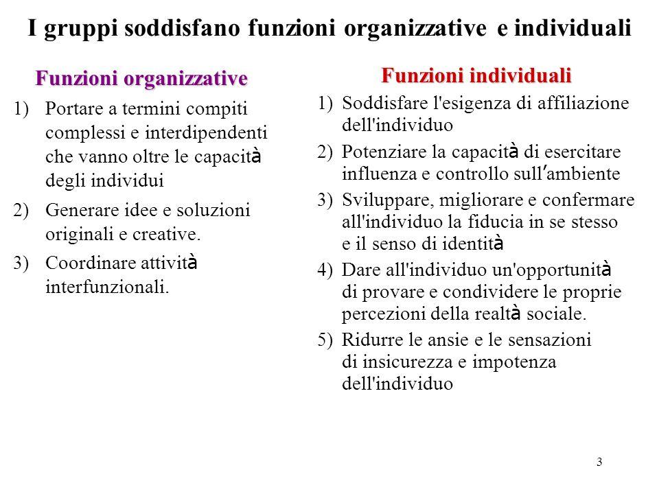 3 I gruppi soddisfano funzioni organizzative e individuali Funzioni organizzative Funzioni organizzative 1) Portare a termini compiti complessi e interdipendenti che vanno oltre le capacit à degli individui 2) Generare idee e soluzioni originali e creative.