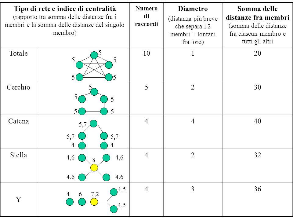 31 5 5 5 5 5 5 5 55 5 5,7 4 44 67,2 4,5 4,6 8 Tipo di rete e indice di centralità (rapporto tra somma delle distanze fra i membri e la somma delle distanze del singolo membro) Numero di raccordi Diametro (distanza più breve che separa i 2 membri + lontani fra loro) Somma delle distanze fra membri (somma delle distanze fra ciascun membro e tutti gli altri Totale10120 Cerchio5230 Catena4440 Stella4232 Y 4336