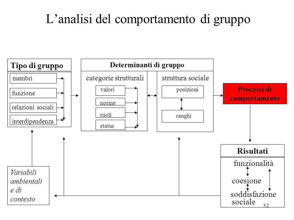 32 L'analisi del comportamento di gruppo Variabili ambientali e di contesto membri funzione relazioni sociali interdipendenza Determinanti di gruppo Tipo di gruppo Risultati Processi di comportamento categorie strutturali valori norme ruoli status struttura sociale posizioni ranghi funzionalità coesione soddisfazione sociale