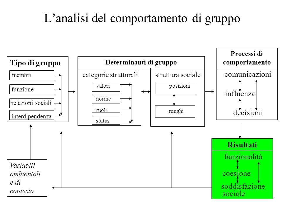 33 L'analisi del comportamento di gruppo Variabili ambientali e di contesto membri funzione relazioni sociali interdipendenza Determinanti di gruppo Tipo di gruppo Risultati Processi di comportamento categorie strutturali valori norme ruoli status comunicazioni influenza decisioni struttura sociale posizioni ranghi funzionalità coesione soddisfazione sociale