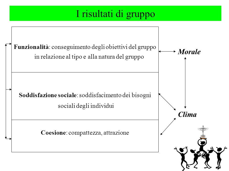 34 Funzionalità: conseguimento degli obiettivi del gruppo in relazione al tipo e alla natura del gruppo Soddisfazione sociale: soddisfacimento dei bisogni sociali degli individui Coesione: compattezza, attrazione I risultati di gruppo Morale Clima