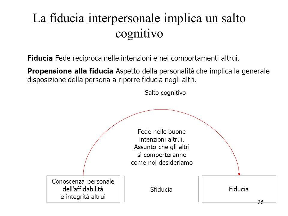 35 La fiducia interpersonale implica un salto cognitivo Conoscenza personale dell'affidabilità e integrità altrui Sfiducia Fiducia Salto cognitivo Fede nelle buone intenzioni altrui.