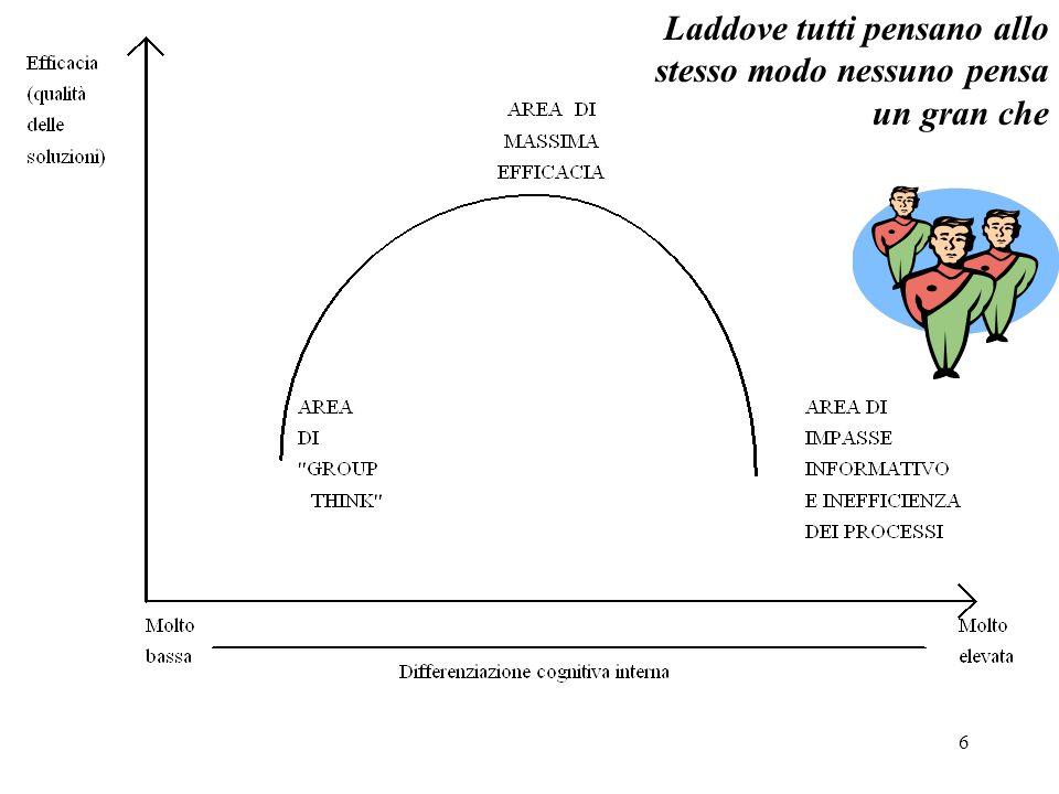 37 Il ciclo di vita del gruppo Bisogni di sicurezza Appropriazione del territorio Definizione obiettivi Definizione attività Definizione priorità Definizione di regole Incertezza/confusione Leadership formale/ informale Valutazione azione comune Censimento risorse interne Tensioni Ostilità Resistenze Sottogruppo, cliques Sfida alla leadership Consenso su obiettivi Followership Gradimento reciproco Fiducia Regole e norme condivise Cooperazione Standard Illusione, disillusione o accettazione reciproca Senso di appartenenza Spinta al riconoscimento formale del gruppo Gestione del potere verso l'esterno Tolleranza e costruttività Gestione dei conflitti Flessibilità Raggiungimento degli obiettivi Orientamento Conflittualità Coesione Strutturazione Forming Storming Norming Performing ImmaturitàMaturità