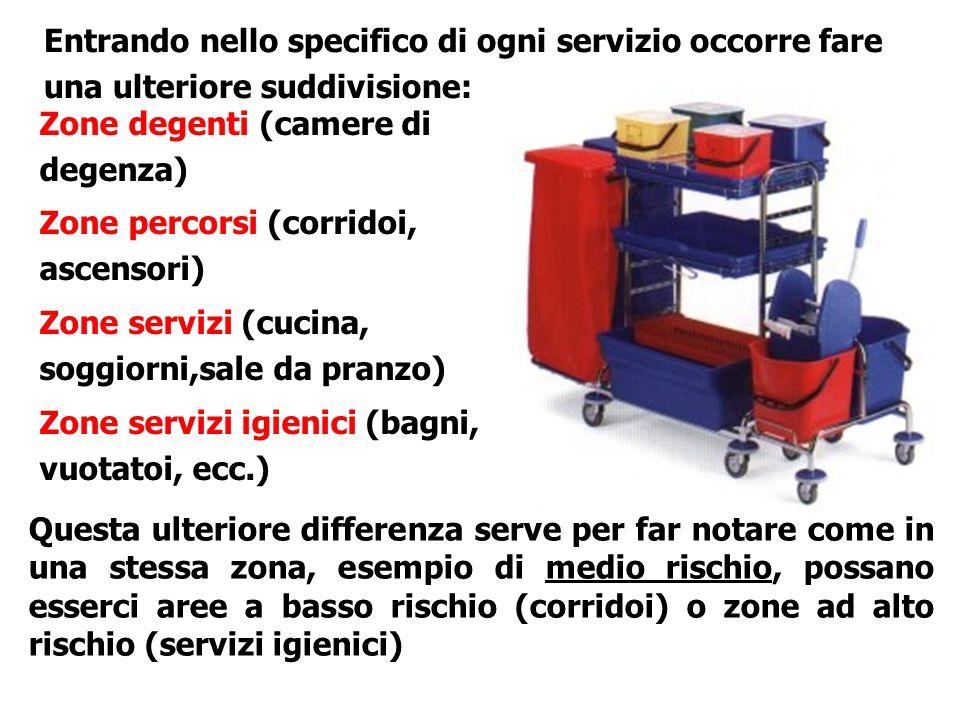 Zone degenti (camere di degenza) Zone percorsi (corridoi, ascensori) Zone servizi (cucina, soggiorni,sale da pranzo) Zone servizi igienici (bagni, vuo