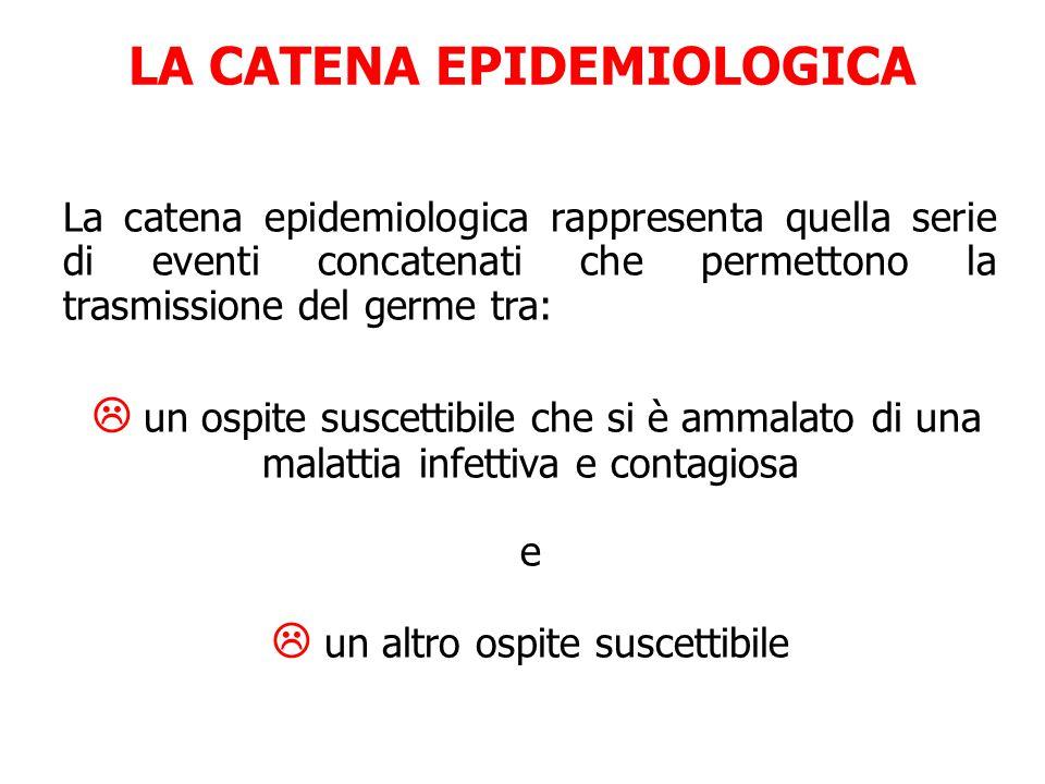 LA CATENA EPIDEMIOLOGICA La catena epidemiologica rappresenta quella serie di eventi concatenati che permettono la trasmissione del germe tra:  un os