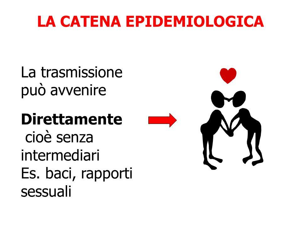 LA CATENA EPIDEMIOLOGICA La trasmissione può avvenire Direttamente cioè senza intermediari Es. baci, rapporti sessuali