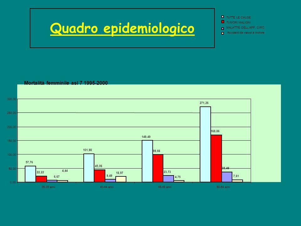 Mortalità femminile asl 7 1995-2000 57,76 101,98 149,49 271,26 22,22 45,06 99,66 169,86 9,49 23,73 35,49 18,97 4,75 7,61 6,67 4,44 0,00 50,00 100,00 150,00 200,00 250,00 300,00 35-39 anni 40-44 anni 45-49 anni 50-54 anni TUTTE LE CAUSE TUMORI MALIGNI MALATTIE DELL APP.