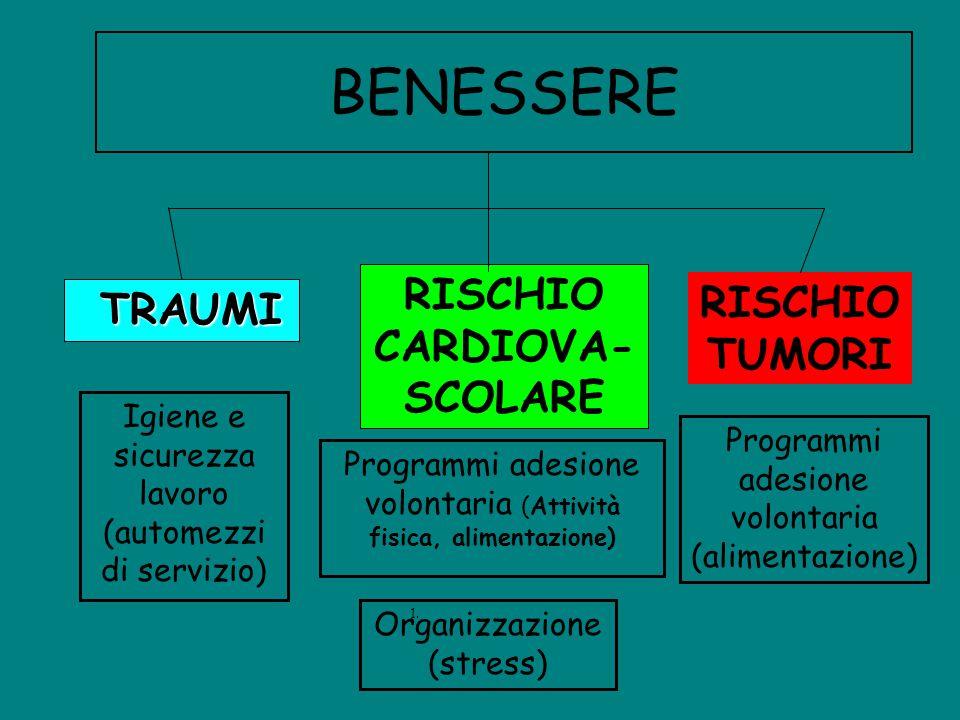 BENESSERE RISCHIO CARDIOVA- SCOLARE RISCHIO TUMORI TRAUMI Igiene e sicurezza lavoro (automezzi di servizio) 1. Programmi adesione volontaria (alimenta