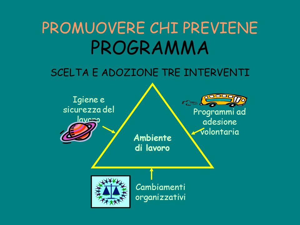 SCELTA E ADOZIONE TRE INTERVENTI PROMUOVERE CHI PREVIENE PROGRAMMA Ambiente di lavoro Cambiamenti organizzativi Programmi ad adesione volontaria Igien