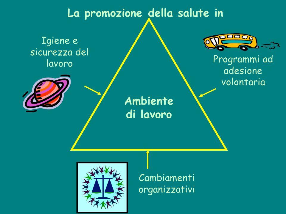 Ambiente di lavoro Cambiamenti organizzativi Programmi ad adesione volontaria Igiene e sicurezza del lavoro La promozione della salute in