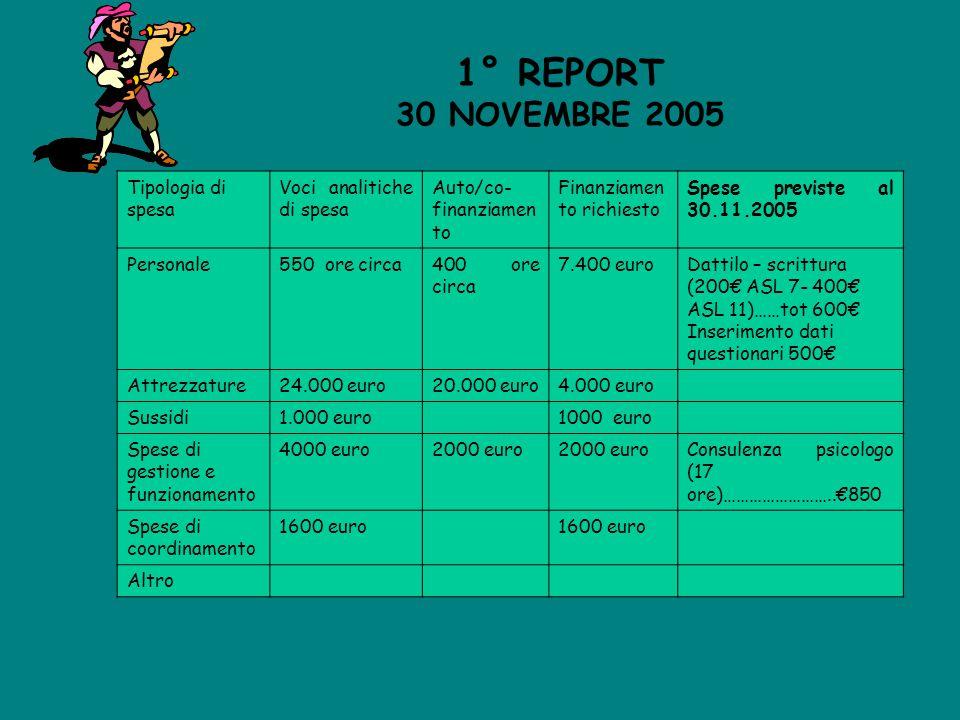 1° REPORT 30 NOVEMBRE 2005 Tipologia di spesa Voci analitiche di spesa Auto/co- finanziamen to Finanziamen to richiesto Spese previste al 30.11.2005 P