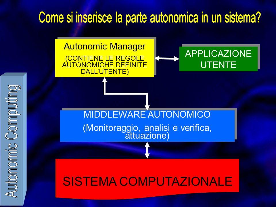 APPLICAZIONE UTENTE Autonomic Manager (CONTIENE LE REGOLE AUTONOMICHE DEFINITE DALL'UTENTE) Autonomic Manager (CONTIENE LE REGOLE AUTONOMICHE DEFINITE DALL'UTENTE) MIDDLEWARE AUTONOMICO (Monitoraggio, analisi e verifica, attuazione) MIDDLEWARE AUTONOMICO (Monitoraggio, analisi e verifica, attuazione) SISTEMA COMPUTAZIONALE