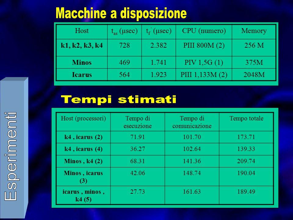 Hostt as (μsec)t f ' (μsec)CPU (numero)Memory k1, k2, k3, k47282.382PIII 800M (2)256 M Minos4691.741PIV 1,5G (1)375M Icarus5641.923PIII 1,133M (2)2048M Host (processori)Tempo di esecuzione Tempo di comunicazione Tempo totale k4, icarus (2)71.91101.70173.71 k4, icarus (4)36.27102.64139.33 Minos, k4 (2)68.31141.36209.74 Minos, icarus (3) 42.06148.74190.04 icarus, minos, k4 (5) 27.73161.63189.49