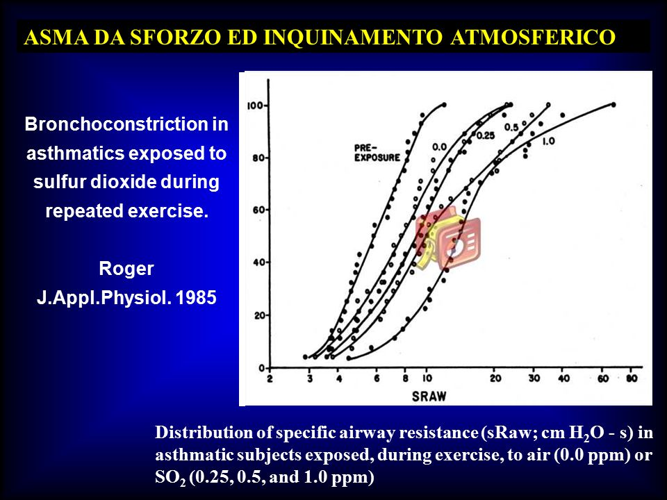 ASMA DA SFORZO ED INQUINAMENTO ATMOSFERICO Bronchoconstriction in asthmatics exposed to sulfur dioxide during repeated exercise. Roger J.Appl.Physiol.