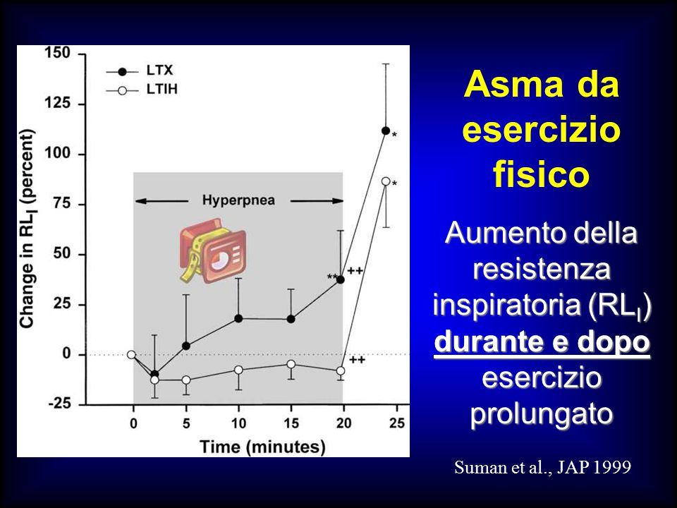 Asma da esercizio fisico Aumento della resistenza inspiratoria (RL I ) durante e dopo esercizio prolungato Suman et al., JAP 1999